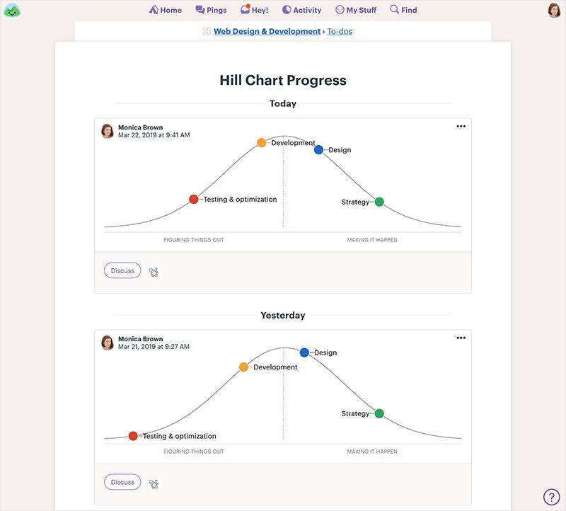 hill chart